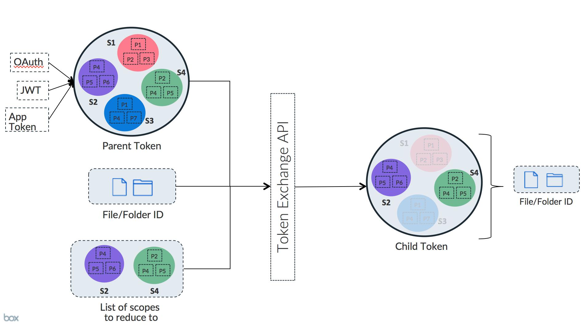 How the Token Exchange API works