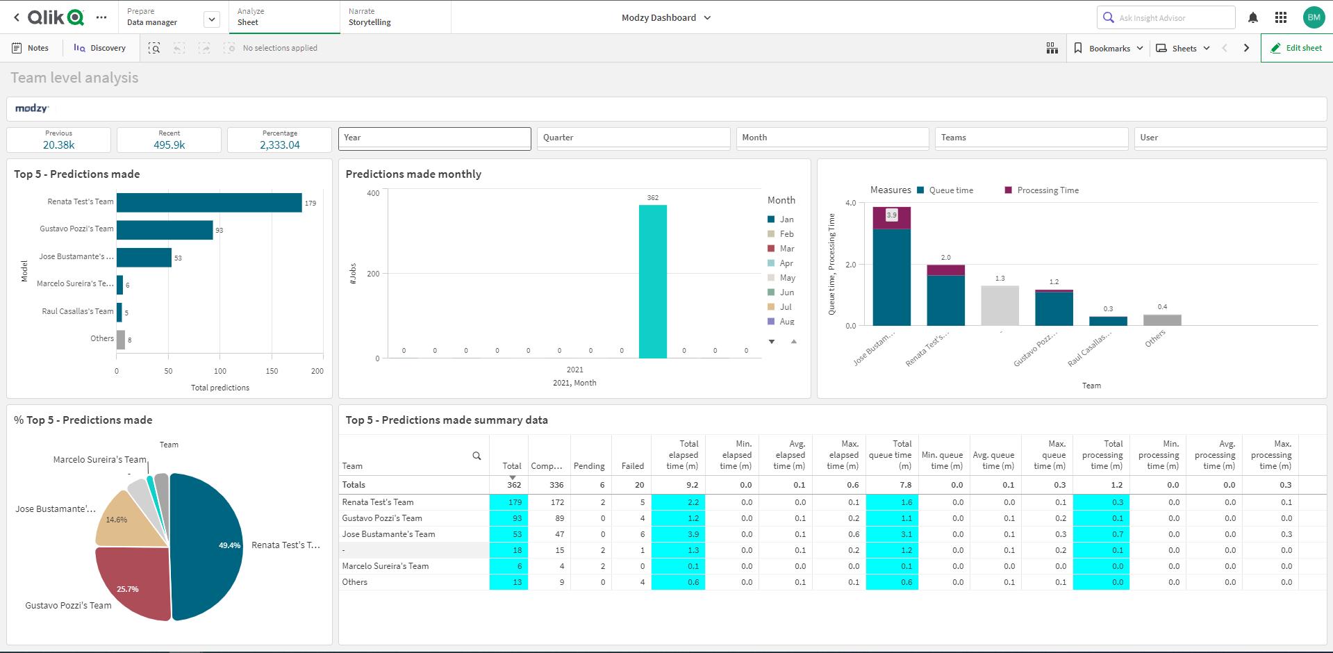 Modzy Powered Analytics Dashboard