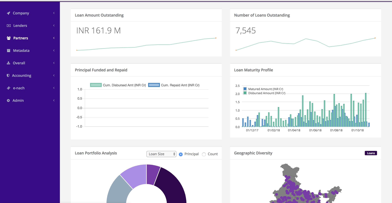 Sample L-Cloud dashboard (indicative data)