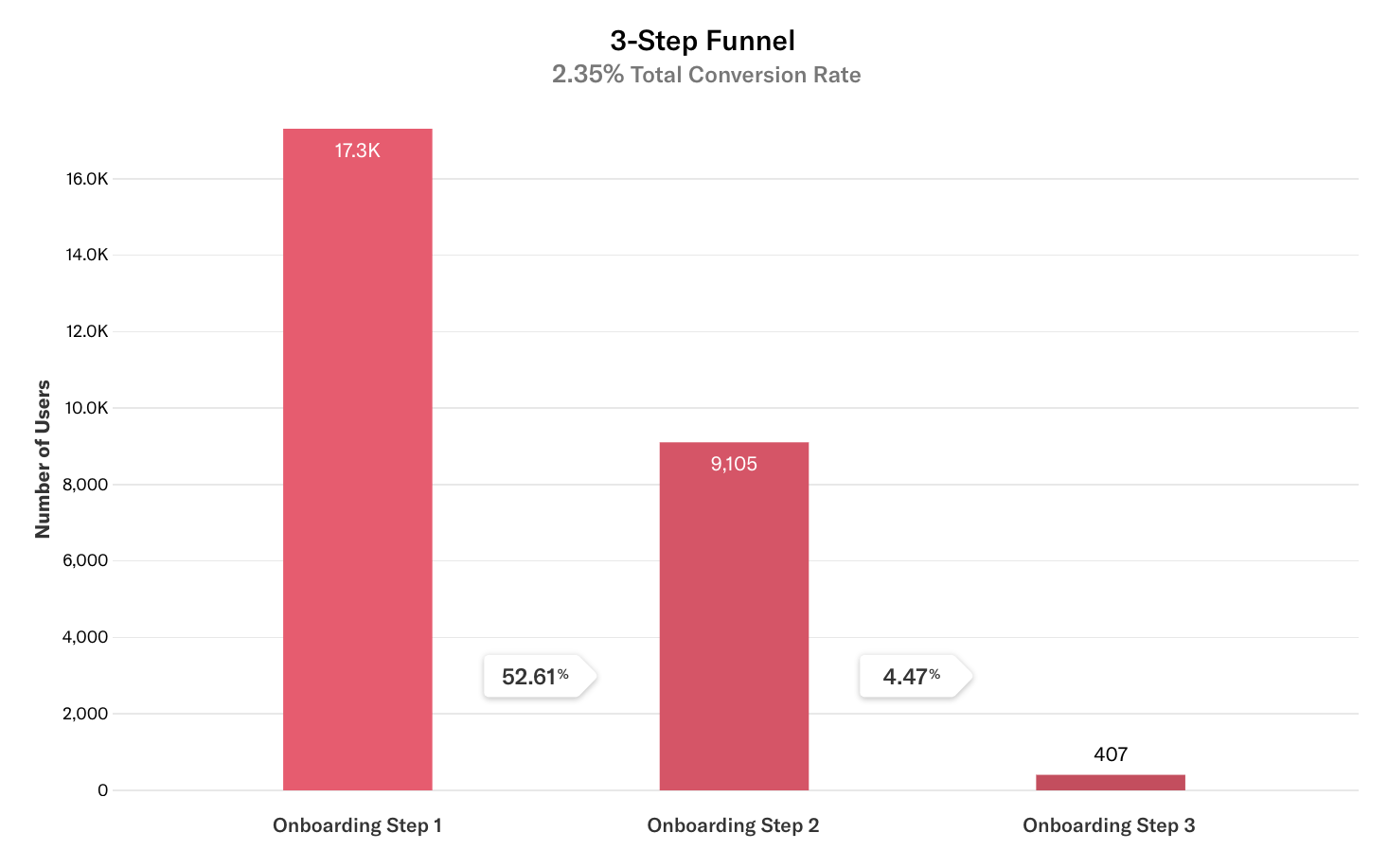Results of a 3-step funnel for Onboarding steps 1, 2, and 3