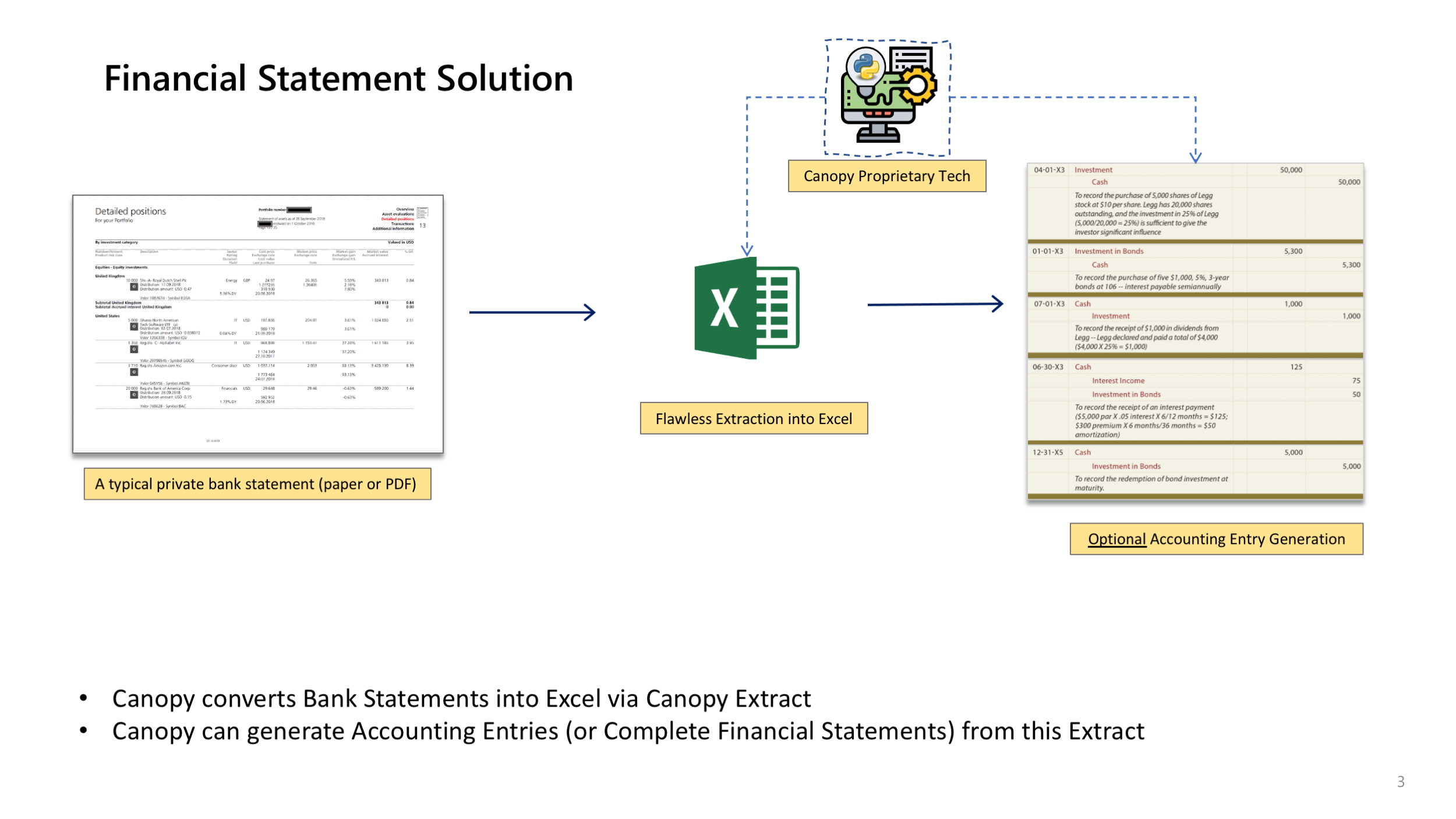 Bank statments in PDF (or APIs where the bank is able to provide one) can be converted into Accounting Entries or complete Financial Statements