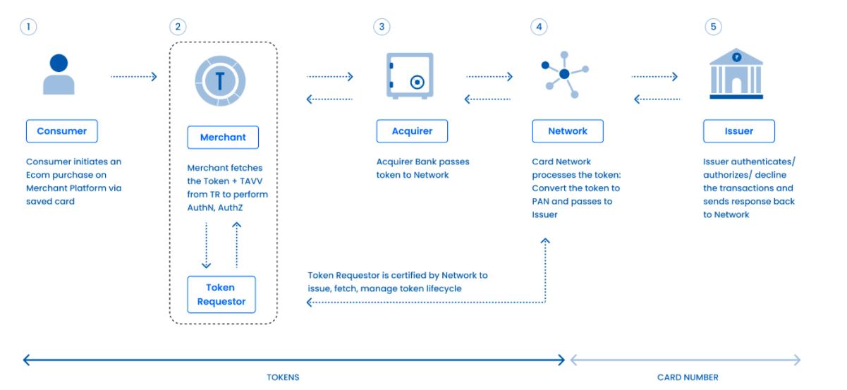 Tokenization flow