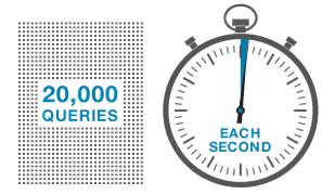Run 20,000 QPS on a standard four core server