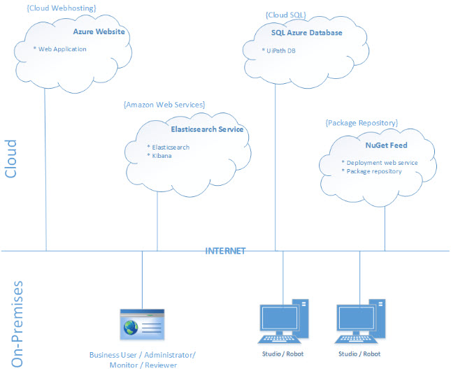 Deployment in the Cloud