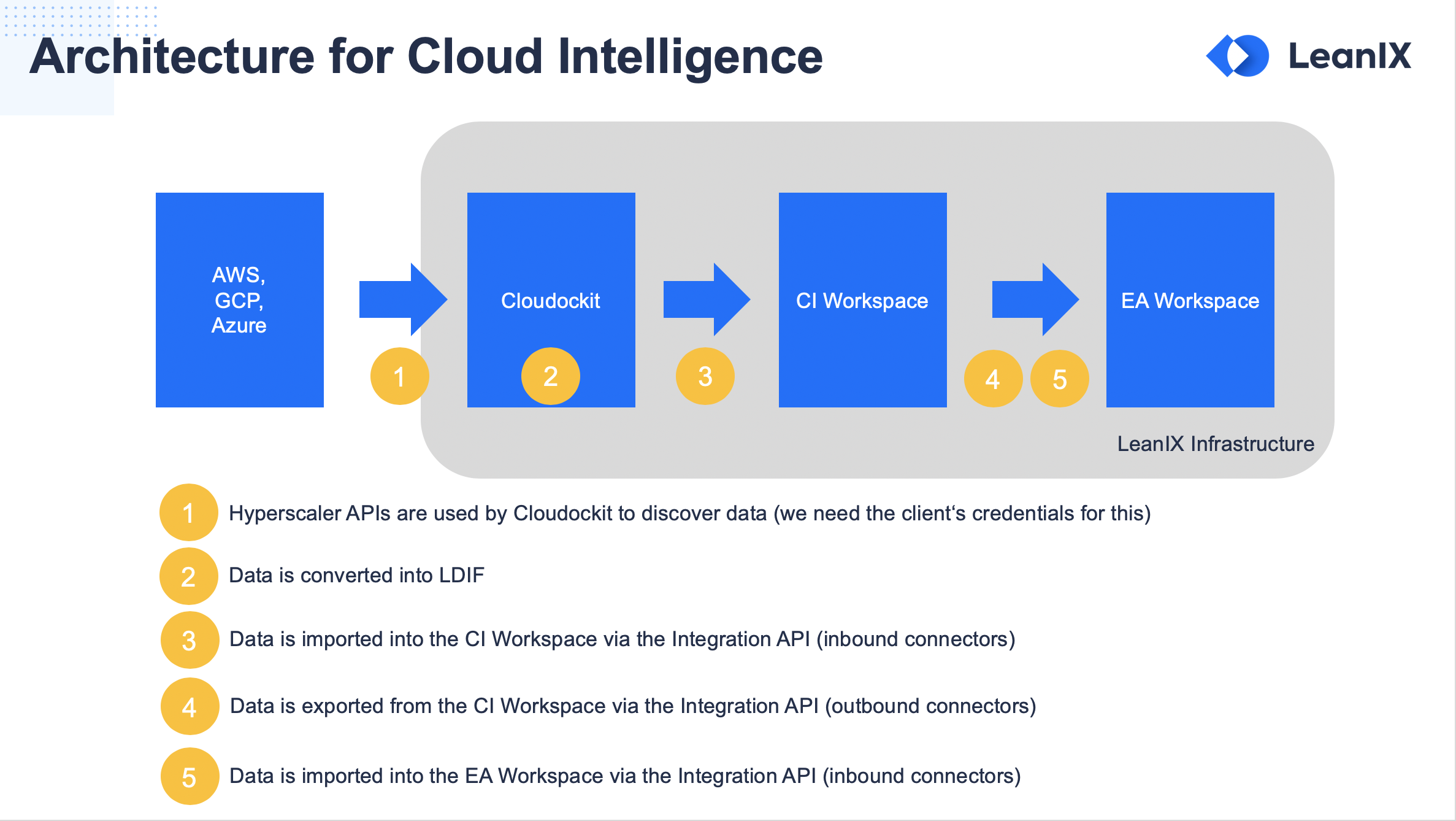 Architecture for Cloud Intelligence