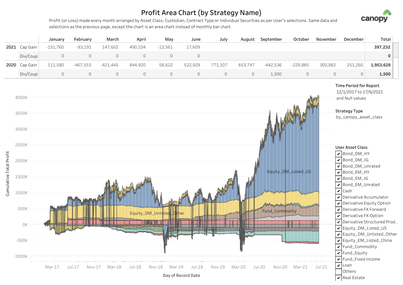 Profit/Loss on the account can be combined and visualized in any way desired