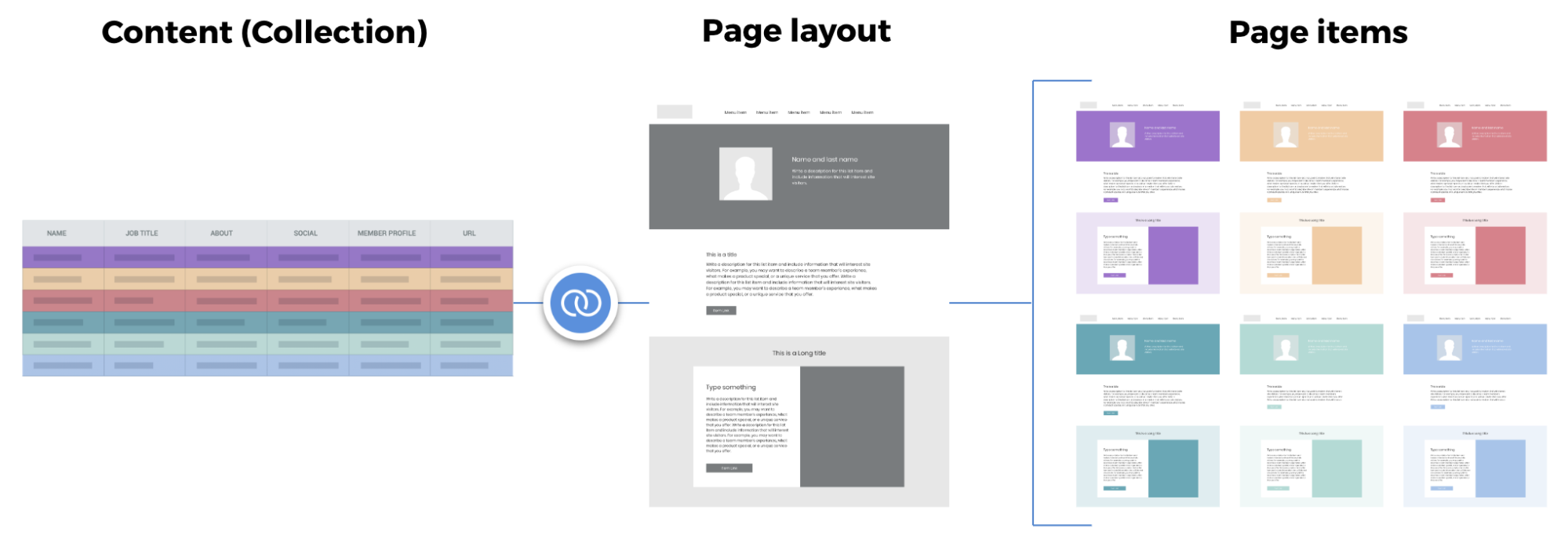 Flow of collection content into real pages