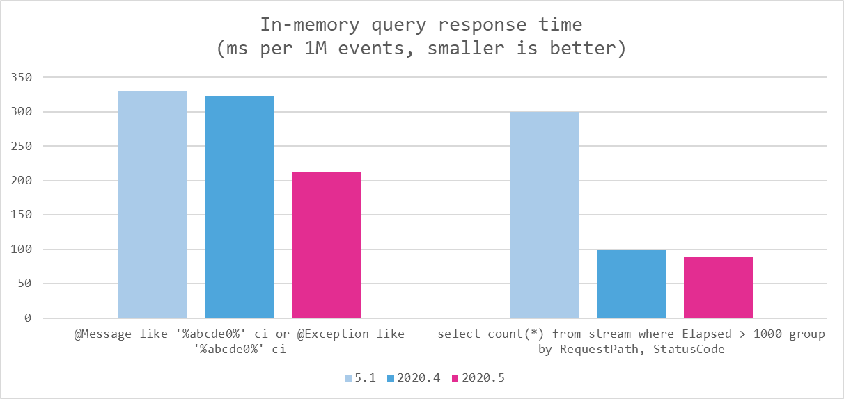 Seq 2020.5 query performance against 2020.4 and 5.1, with data served from memory and from/to dates specified.