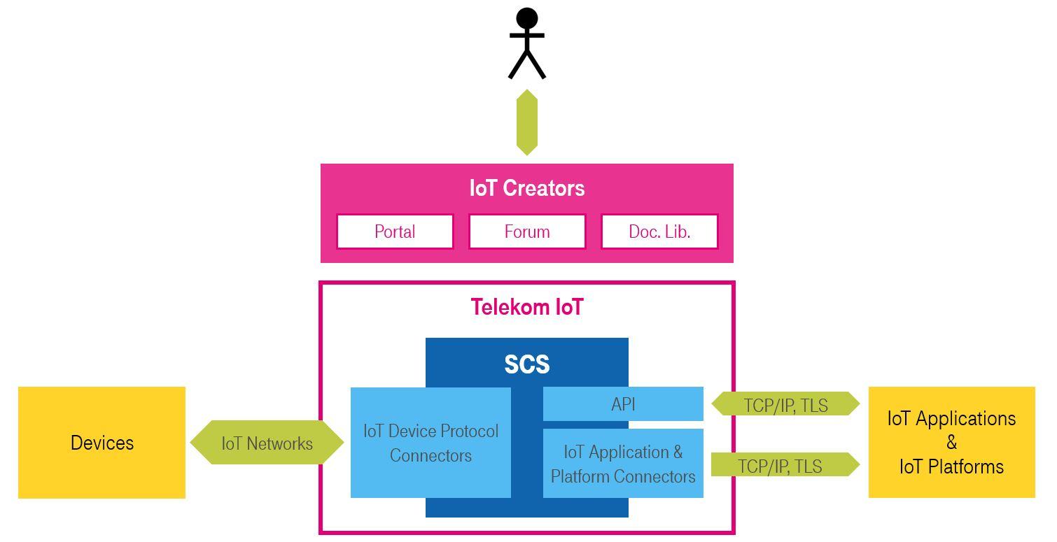 IoT Creators highlevel architecture