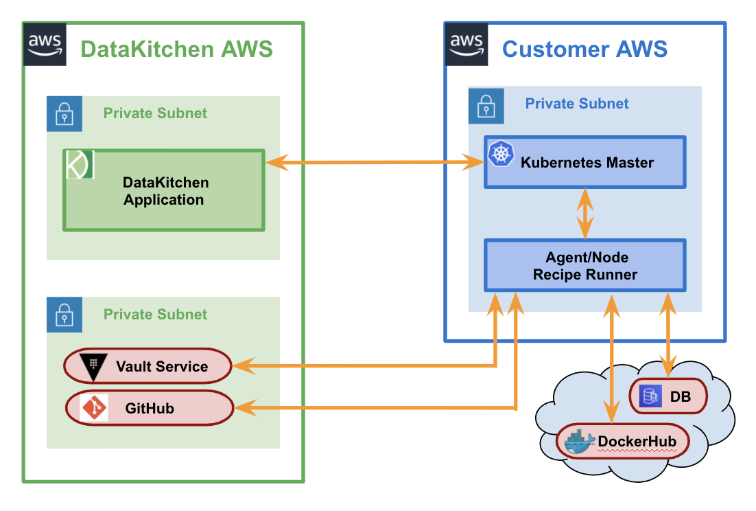 High-level architecture with connections to a customer's Kubernetes components.