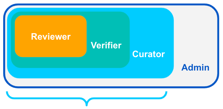 Tamr user roles are cumulative: in addition to the tasks and responsibilities described in this guide, curators can complete all actions available to reviewers and verifiers.