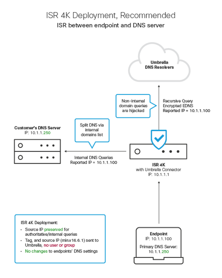 Integration For Isr 4k And Isr 1100 Security Configuration Guide
