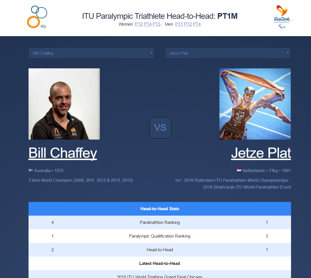 Paralympic head-to-head tool