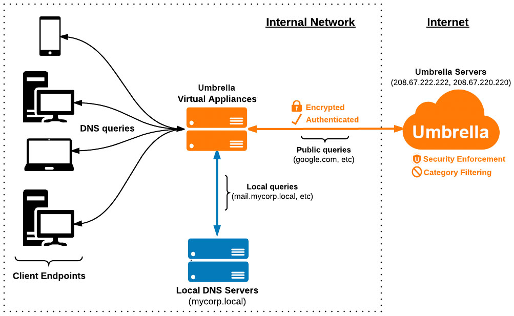 Local DNS Forwarding