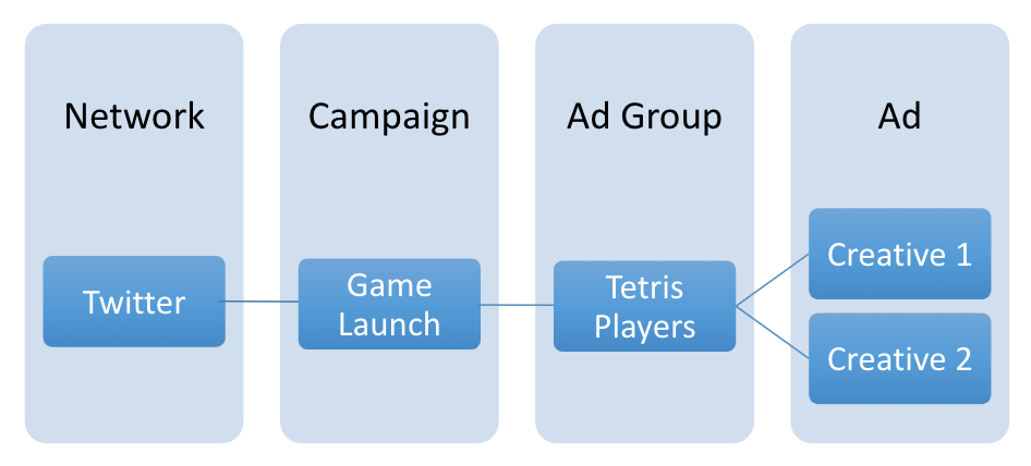 Block Buster Launch Campaign Hierarchy