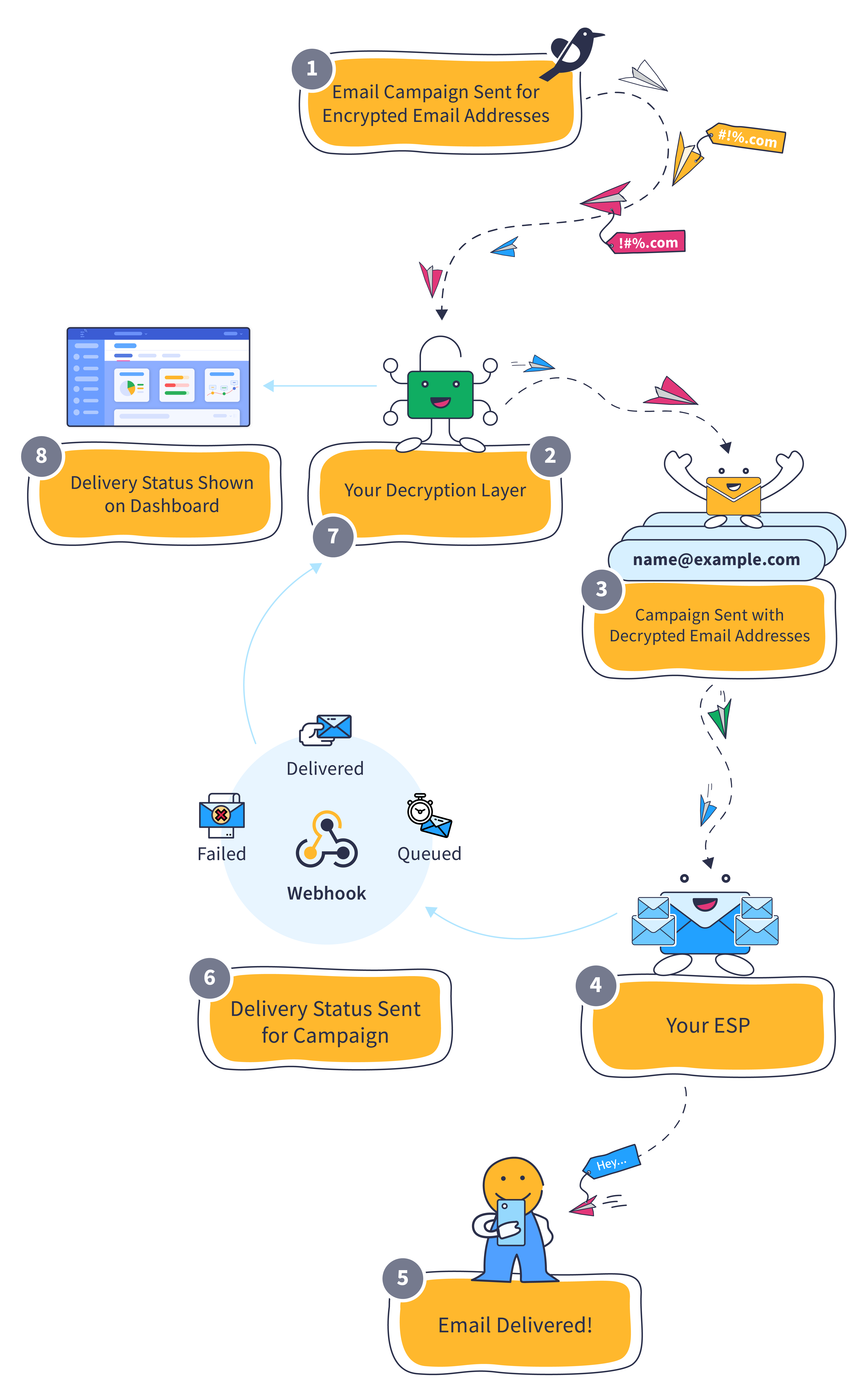 How Private ESP Setup enables you to send Email campaigns to encrypted email addresses