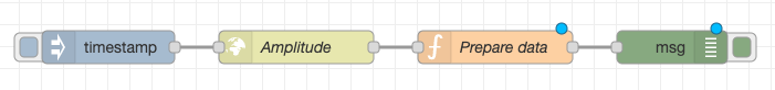 Node-RED flow with new Prepare data node