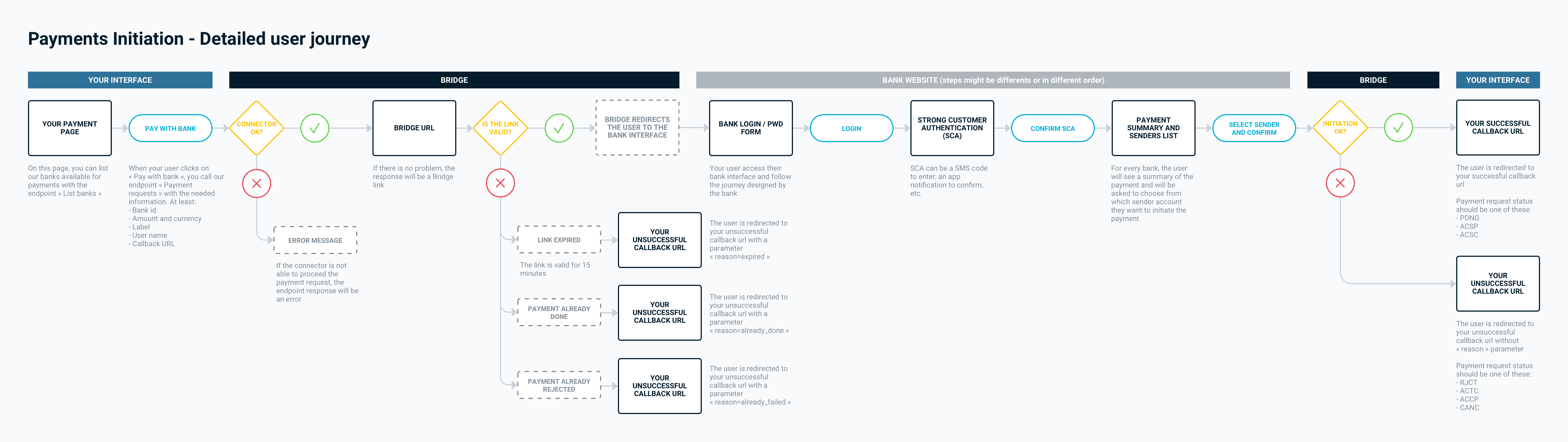 Detailed payment initiation user journey