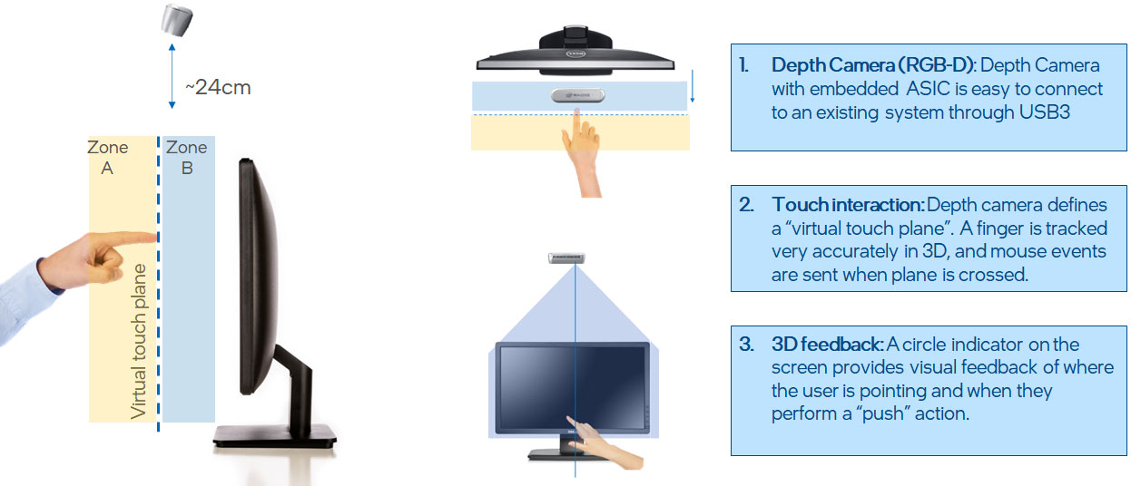 """Figure 2. A simple """"touchless"""" user interaction, in which a virtual touch screen hovers slightly above the real screen. When the user's finger touches the virtual touch plane, touch-events are sent to the system.   In the recommended configuration, the Intel RealSense camera is mounted above the screen to provide full visual coverage of the volume in front of the screen."""