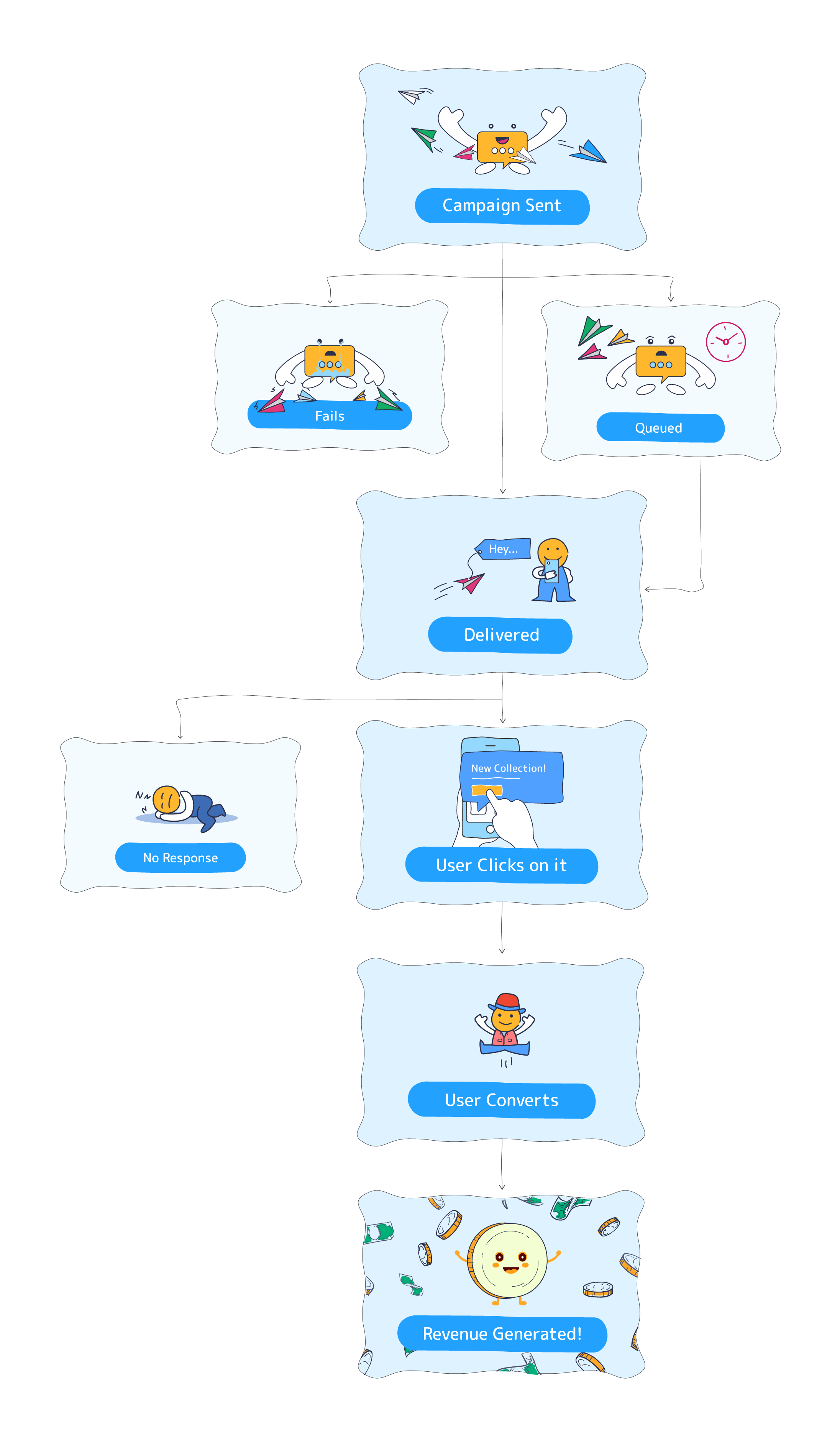 The lifecycle of an SMS campaign