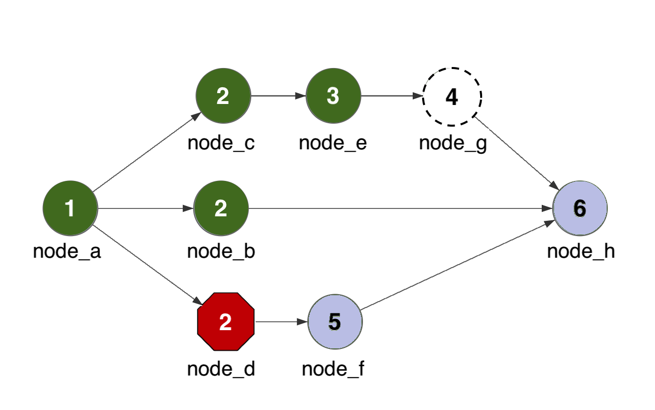 A failure in one path of a parallel graph does not prevent other paths from processing.