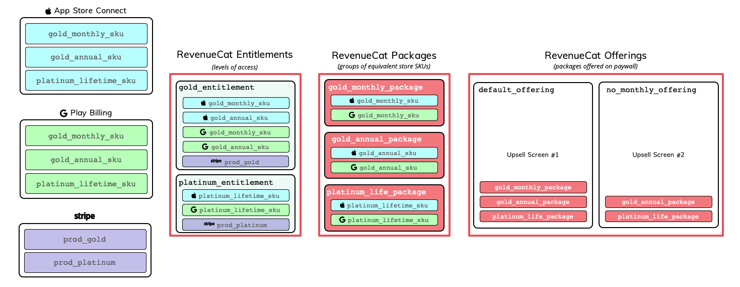 See how products in Apple, Google, and Stripe translate to Products, Entitlements, and Offerings in RevenueCat.