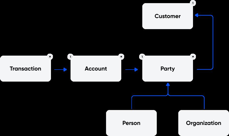 Oversimplified class diagram of Customers API