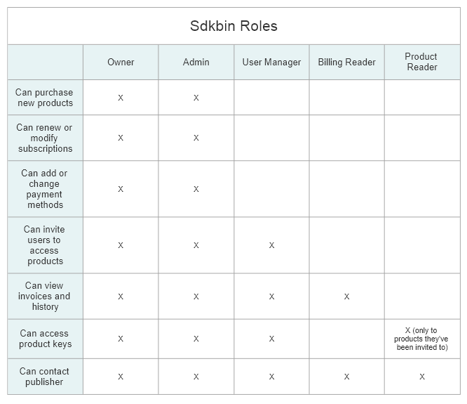 Sdkbin organization role names and their permissions.