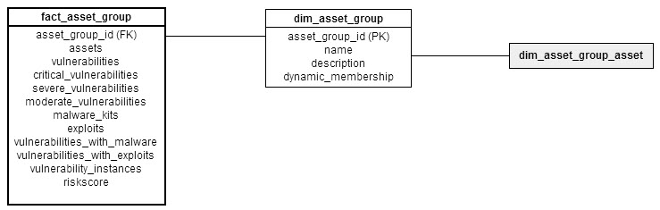 Dimensional model for fact_asset_group