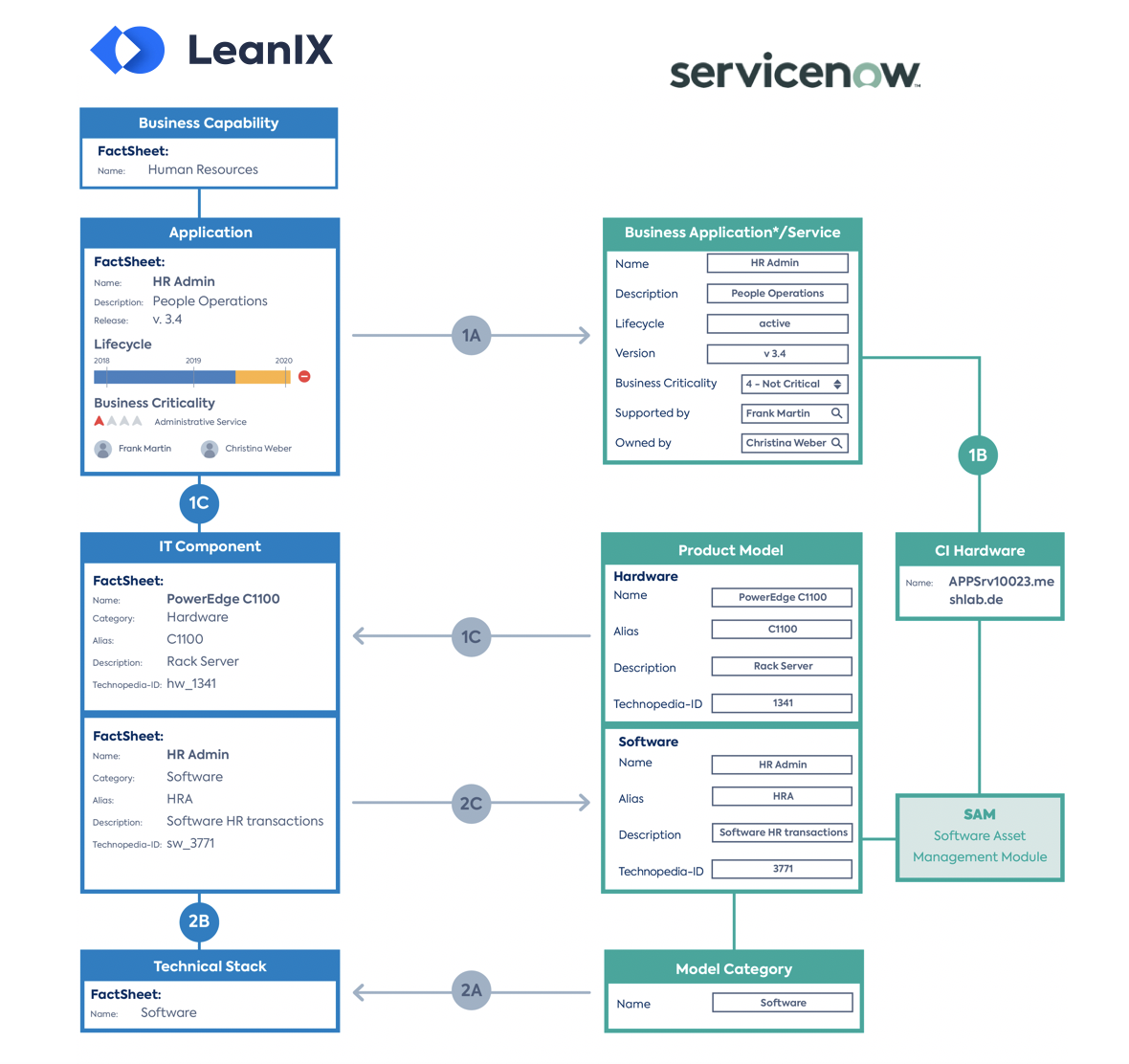 simplified overview of the default mapping between LeanIX and ServiceNow