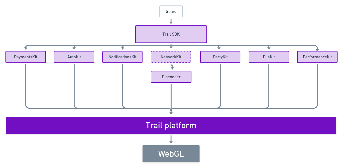 Trail; a bridge between your game and a better WebGL experience.