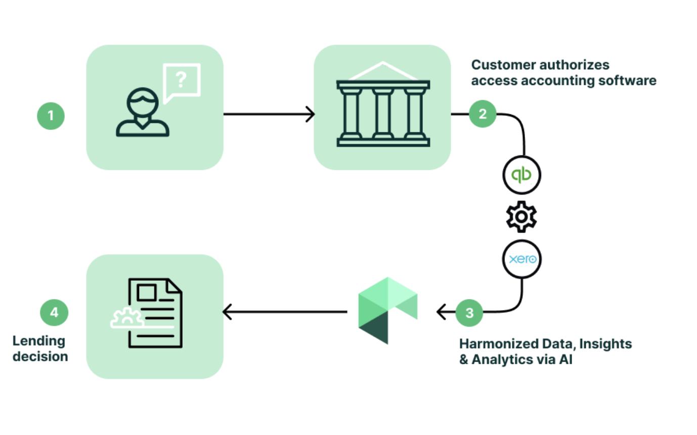 How Railz Analytics™ works. Click to Expand.
