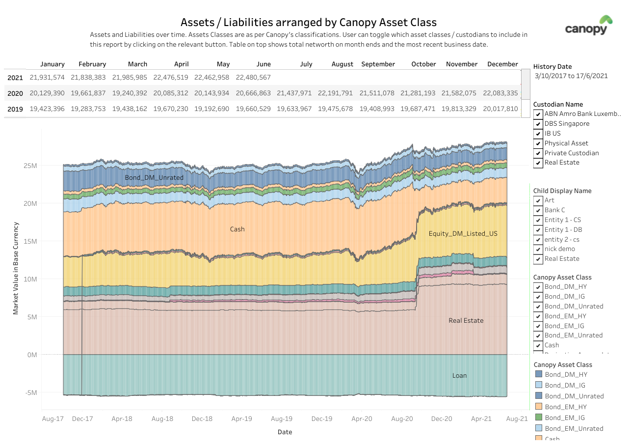 Interactive Dashboard showing evolution of Asset Allocation over time (Premium Dashboard)