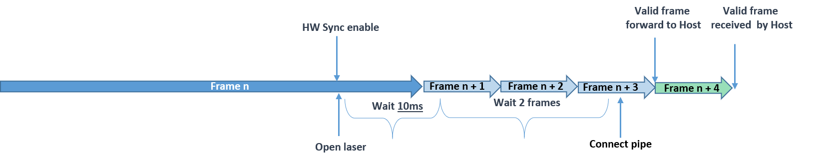 Figure 11. Enable received at the last ~6ms of the frame.