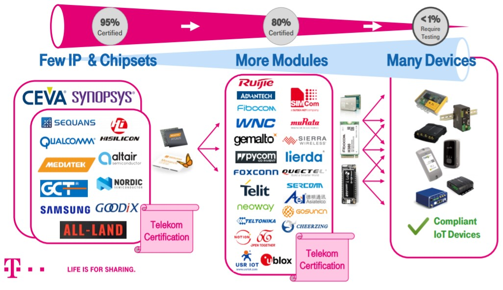 few chipsets - more modules - many devices