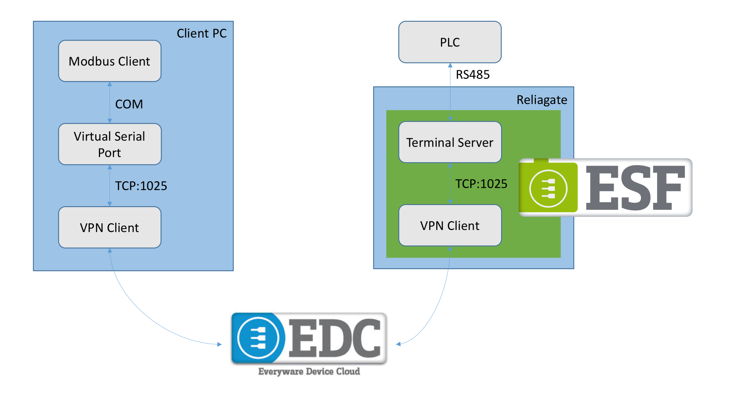 Terminal Client and Server Services