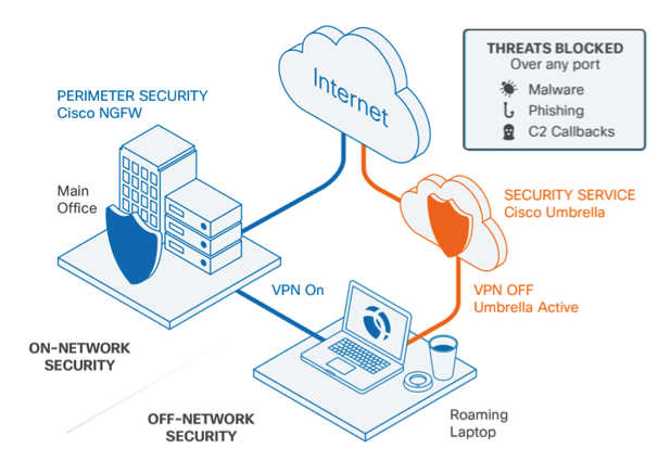 AnyConnect: Cisco Umbrella Roaming Security Client Administrator Guide