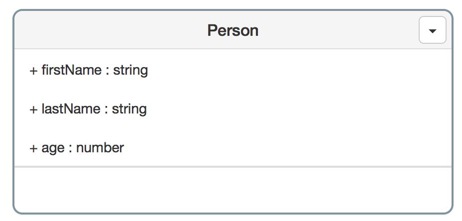 UML representation of Person class