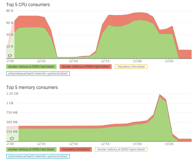 The CPU and Memory on our test node during benchmark.