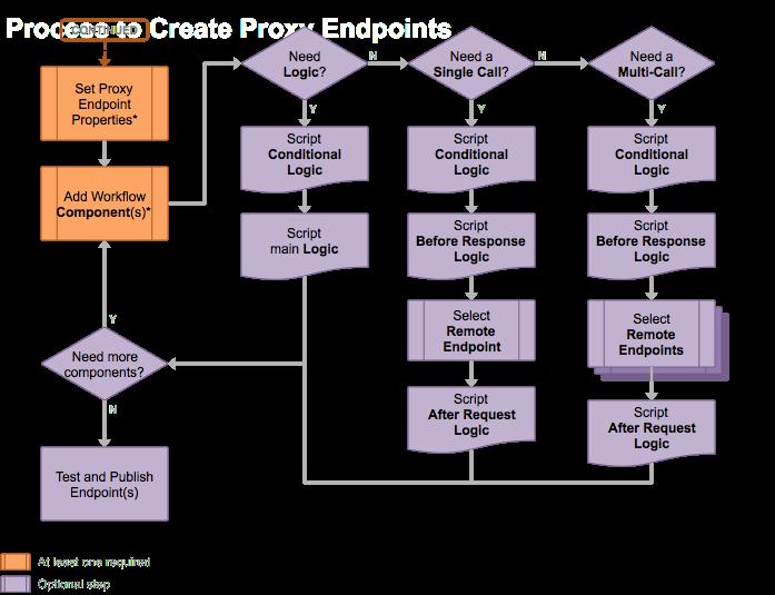 Process Flow Diagram Optional Steps