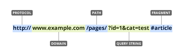 What components form a URL