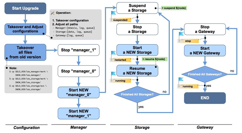 Upgrade flow diagram