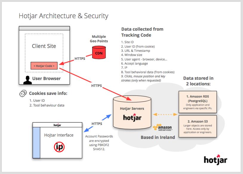 Hotjar Architecture & Security