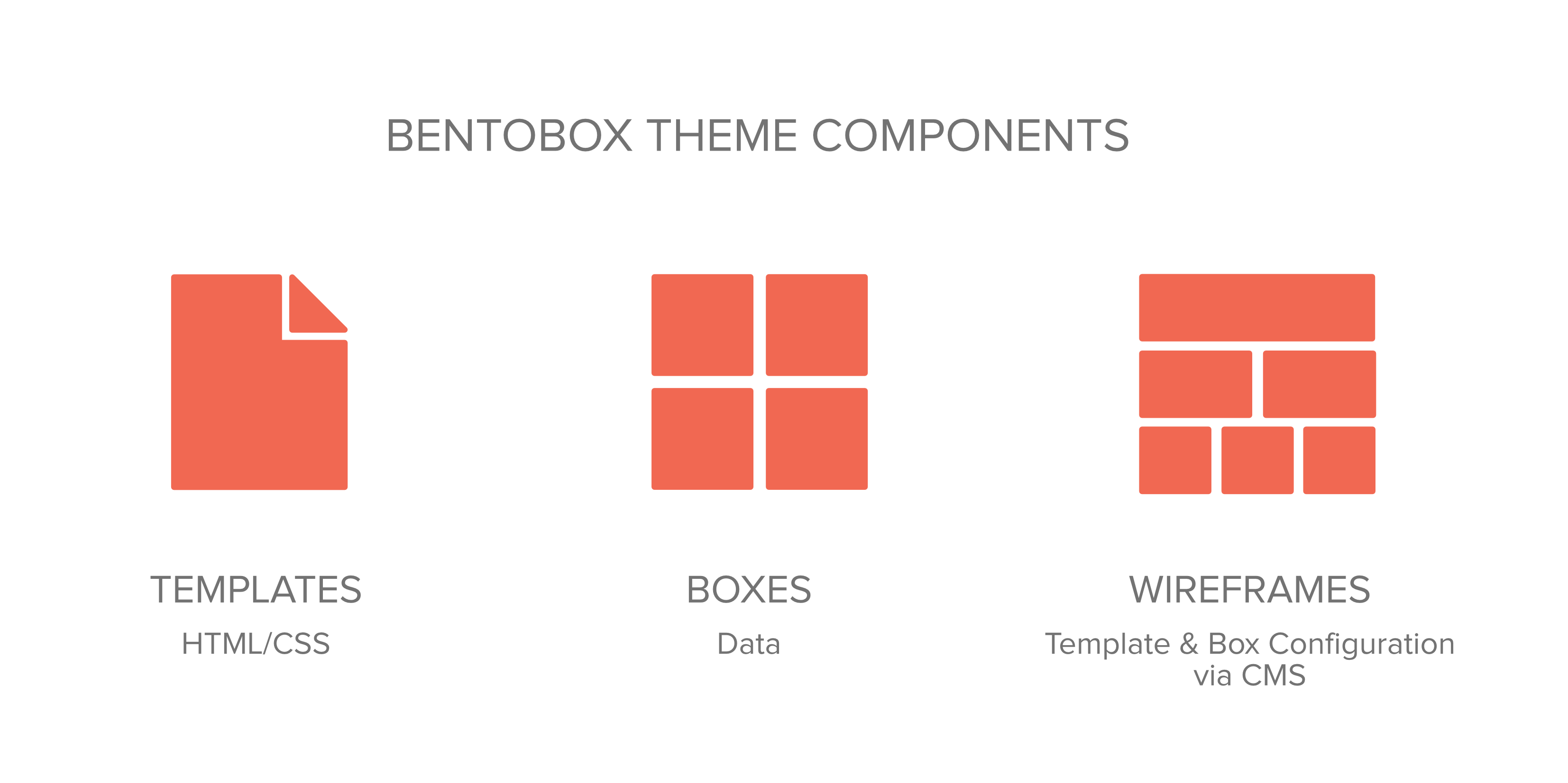 To Develop A Bentobox Theme Three Elements Must Be Carefully Configured